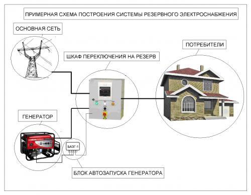 Электрическая схема генератора работающего на дизеле включает в себя две системы принципиальная схема подключения...