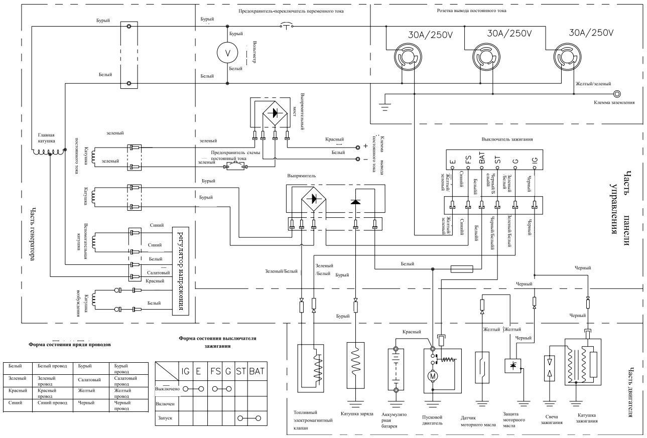 Электростанция бензиновая dy6500lx